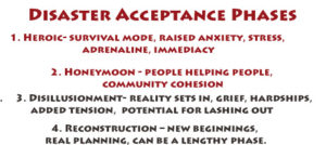 phases of acceptance